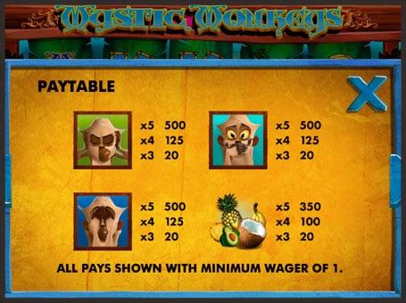 Таблица выплат с символами онлайн слота Mystic Monkeys